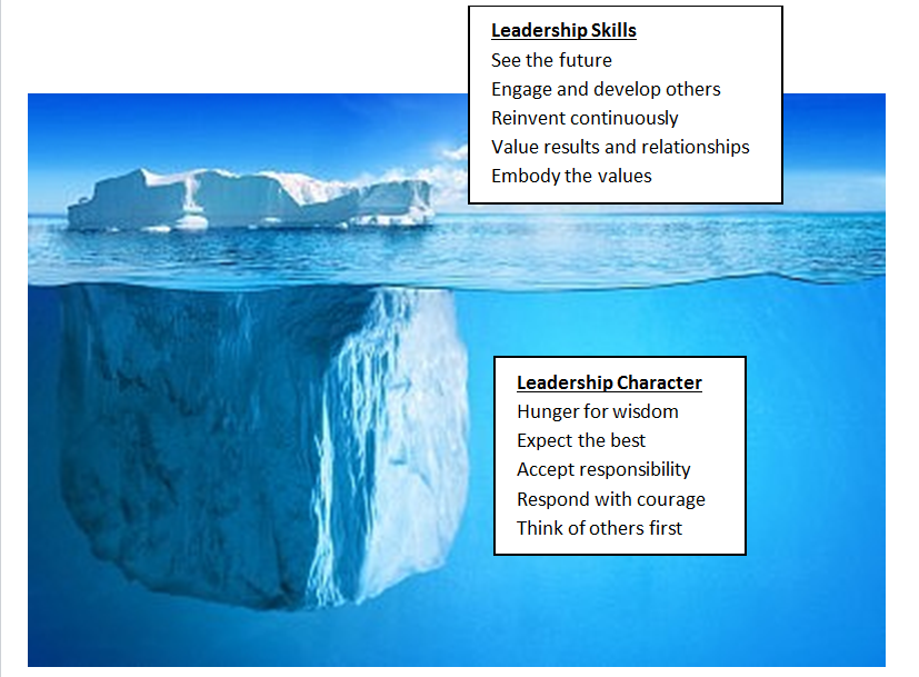 leadership character 3 c's of successful leadership by ron edmondson january 25, 2012 leadership 15 comments 0 0 0 to succeed as a leader you need to succeed at character,.